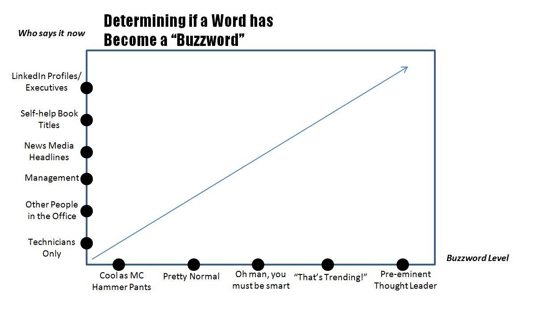 Buzzword Graph